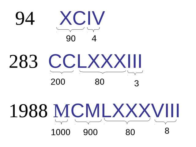 94 XCIV 90 4 1988 МCMLXXXVIII 1000 900 80 8 283 CCLXXXIII 200 80 3