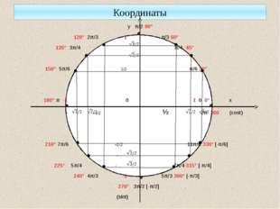 Координаты у π/2 90° 120° 2π/3 1 π/3 60° 135° 3π/4 π/4 45° 150° 5π/6 1/2 π/6