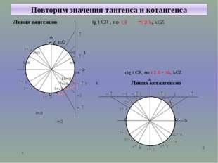 Повторим значения тангенса и котангенса Линия тангенсов tg t ЄR , но t ‡ + π