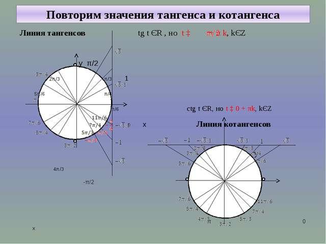 Повторим значения тангенса и котангенса Линия тангенсов tg t ЄR , но t ‡ + π...
