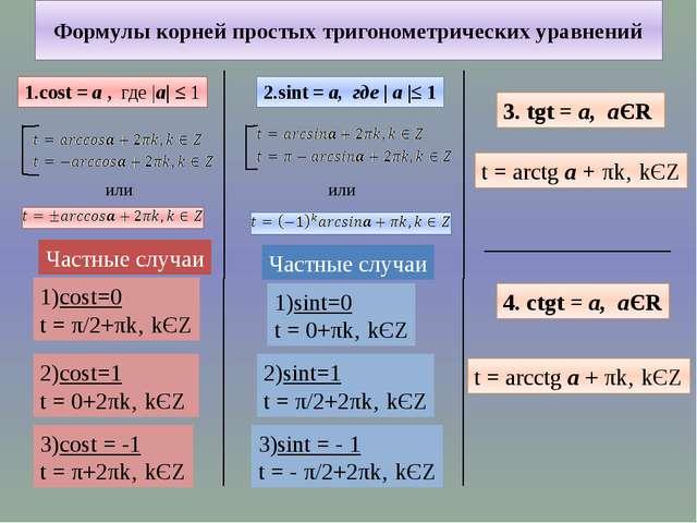 Формулы корней простых тригонометрических уравнений 1.cost = а , где |а| ≤ 1...