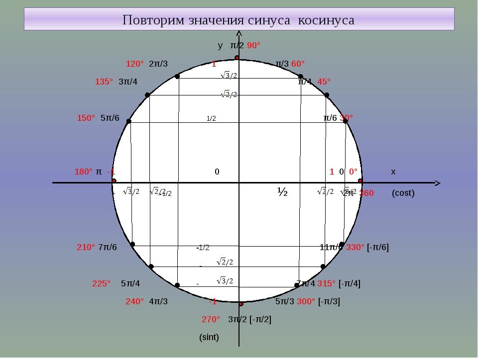 Повторим значения синуса косинуса у π/2 90° 120° 2π/3 1 π/3 60° 135° 3π/4 π/...