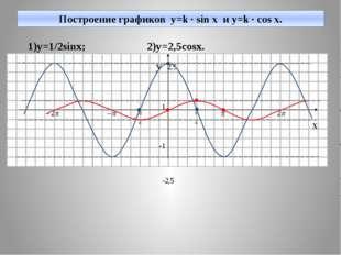 Построение графиков y=k · sin x и y=k · cos x. 1)y=1/2sinx; 2)y=2,5cosx. y 2,