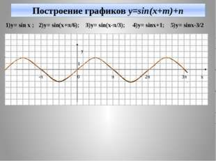Построение графиков y=sin(x+m)+n 1)y= sin x ; 2)y= sin(x+π/6); 3)y= sin(x-π/3