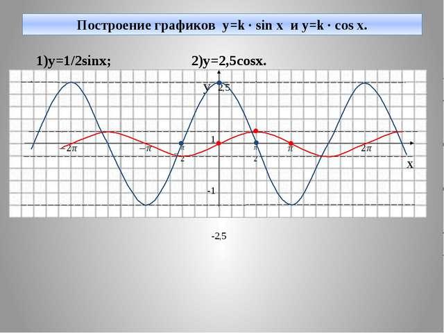 Построение графиков y=k · sin x и y=k · cos x. 1)y=1/2sinx; 2)y=2,5cosx. y 2,...