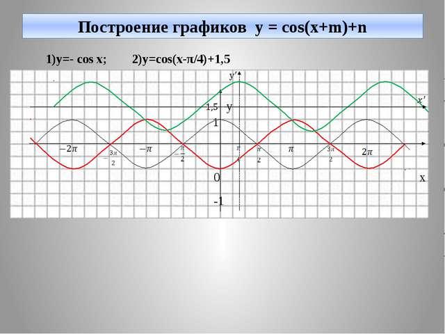 Построение графиков y = cos(x+m)+n 1)y=- cos x; 2)y=cos(x-π/4)+1,5 y 0 x -1