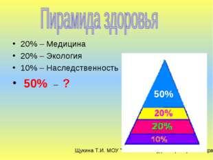 20% – Медицина 20% – Экология 10% – Наследственность 50% – ? 50% Щукина Т.И.