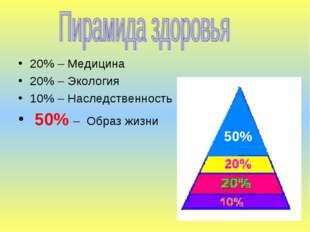 20% – Медицина 20% – Экология 10% – Наследственность 50% – Образ жизни 50% Щу