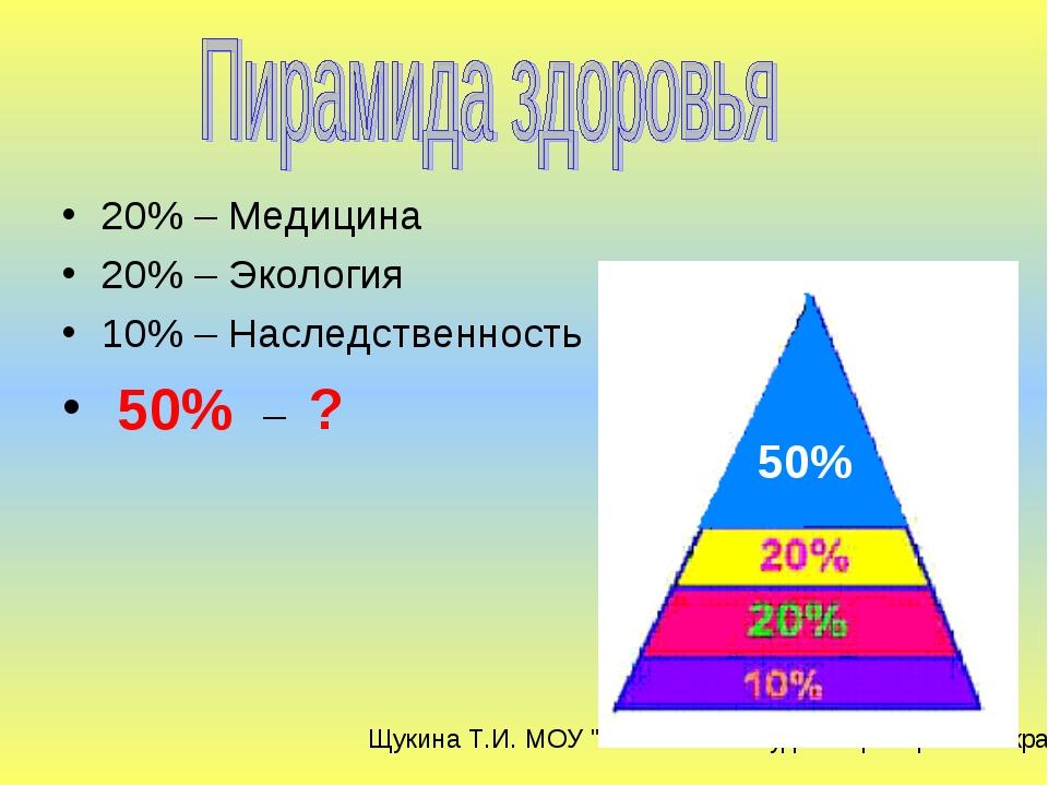20% – Медицина 20% – Экология 10% – Наследственность 50% – ? 50% Щукина Т.И....
