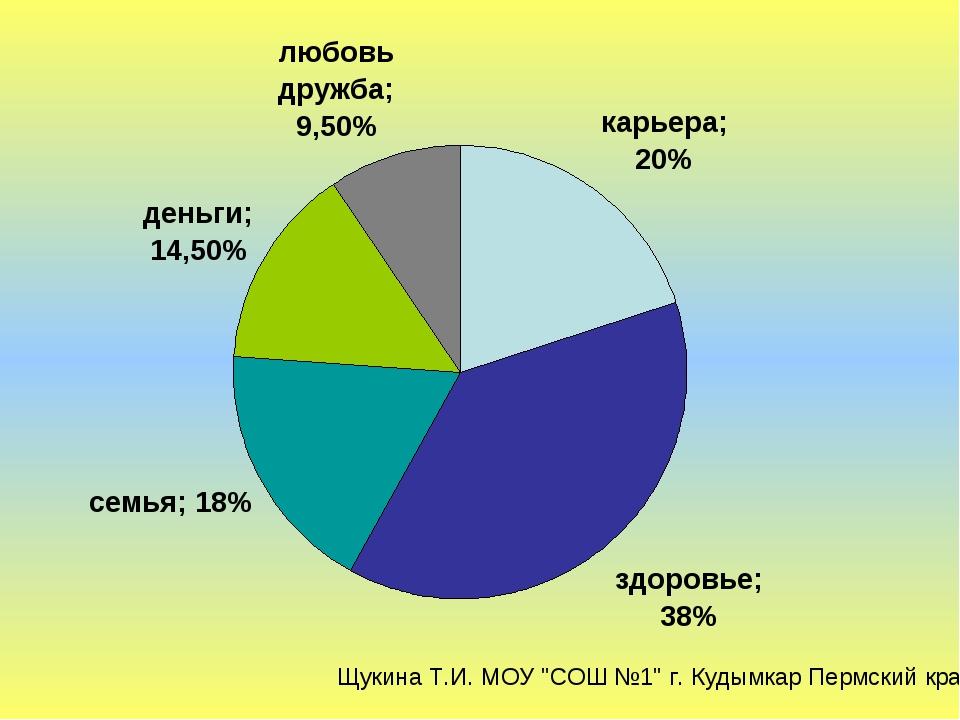 "Щукина Т.И. МОУ ""СОШ №1"" г. Кудымкар Пермский край"