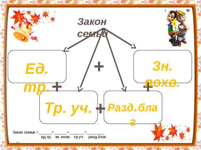 Закон семьи + + + + Ед. тр. Зн. похв. Тр. уч. Разд.благ Закон семьи =______+_...