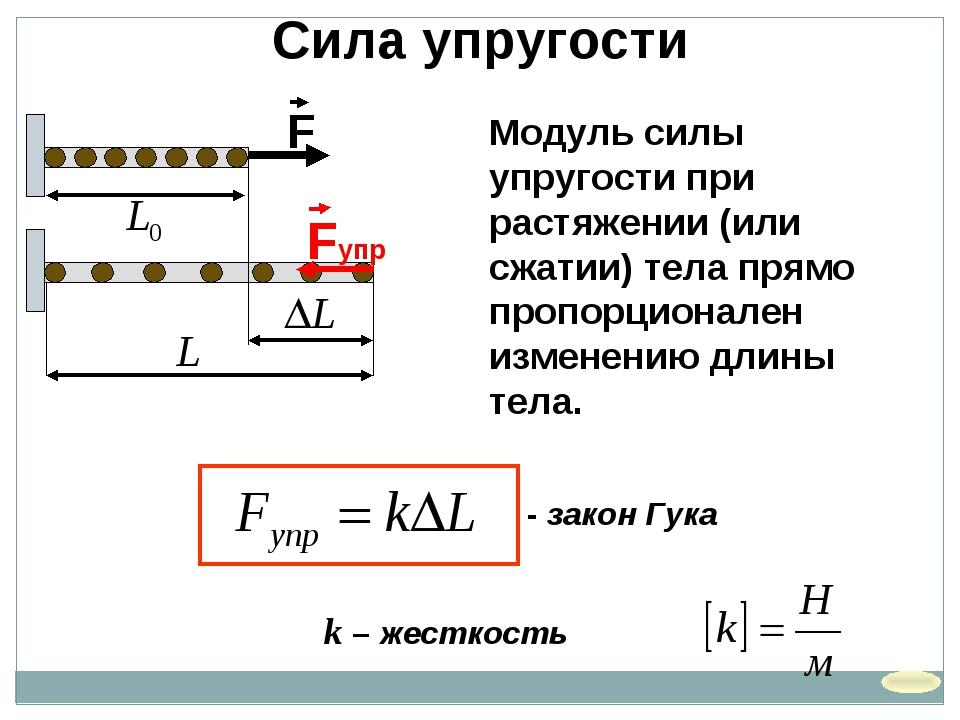 k – жесткость Сила упругости - закон Гука Модуль силы упругости при растяжени...