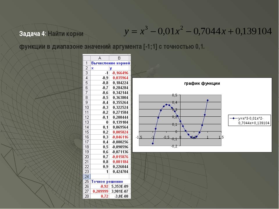 Задача 4: Найти корни функции в диапазоне значений аргумента [-1;1] с точност...