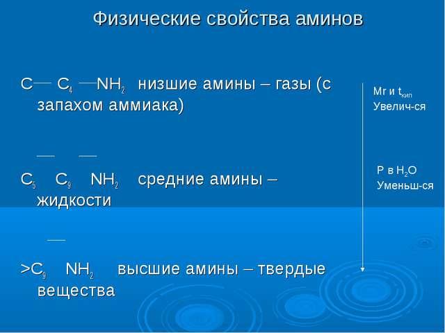 Физические свойства аминов C C4 NH2 низшие амины – газы (с запахом аммиака) C...