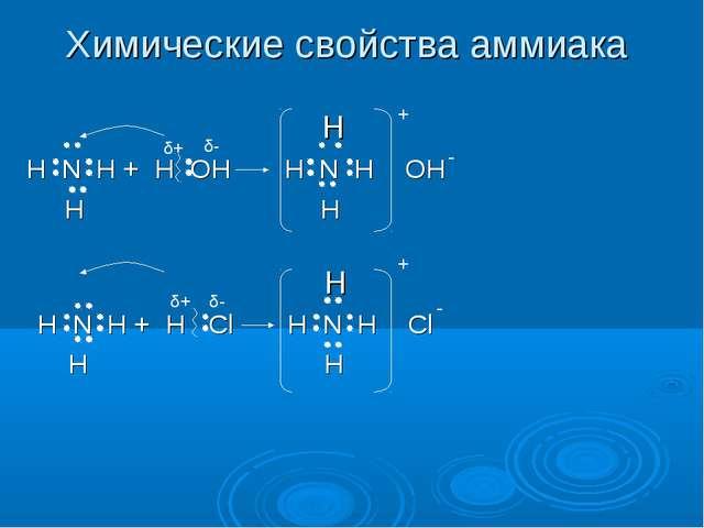 Химические свойства аммиака H H N H + H OH H N H OH H H δ+ δ- + - H H N H + H...