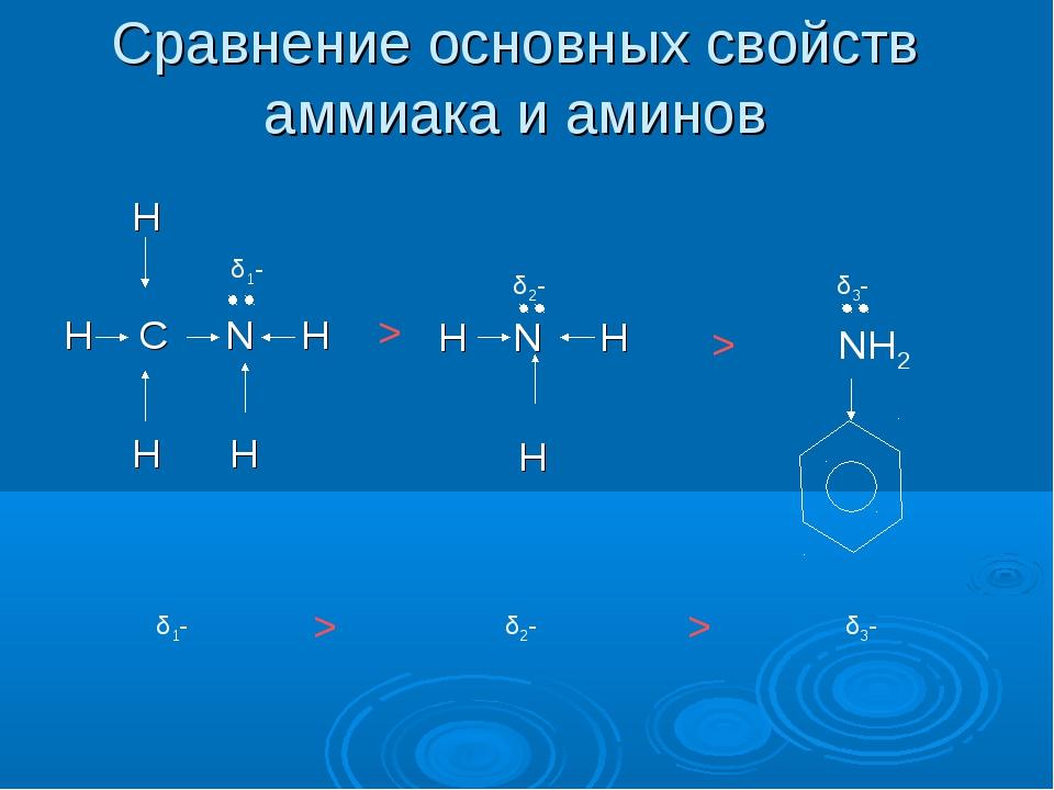 Сравнение основных свойств аммиака и аминов H H C N H H H δ1- δ2- H N H H NH2...