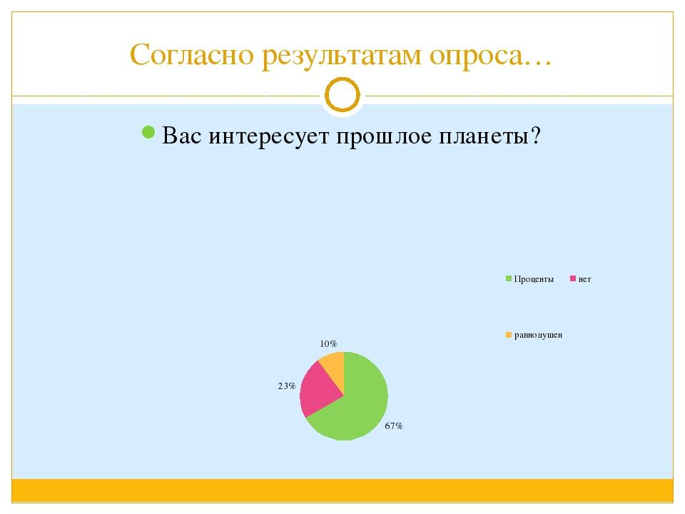 Согласно результатам опроса… Вас интересует прошлое планеты?