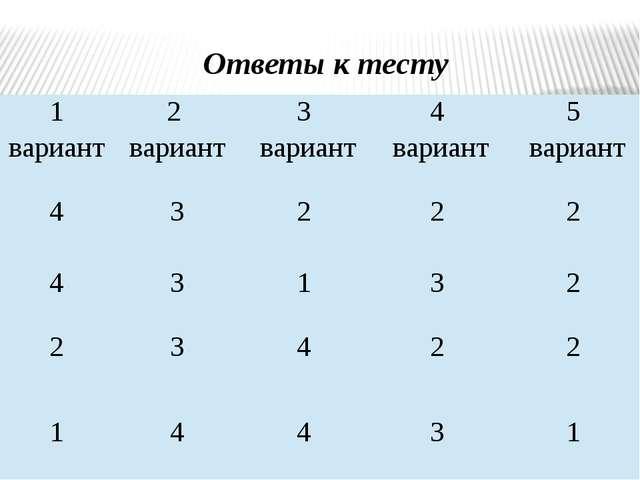 Ответы к тесту 1 вариант 2 вариант 3 вариант 4 вариант 5 вариант 4 3 2 2 2 4...