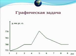 1 2 3 4 5 6 7 8 9 Дни р, мм. рт. ст. 755 760 765 770