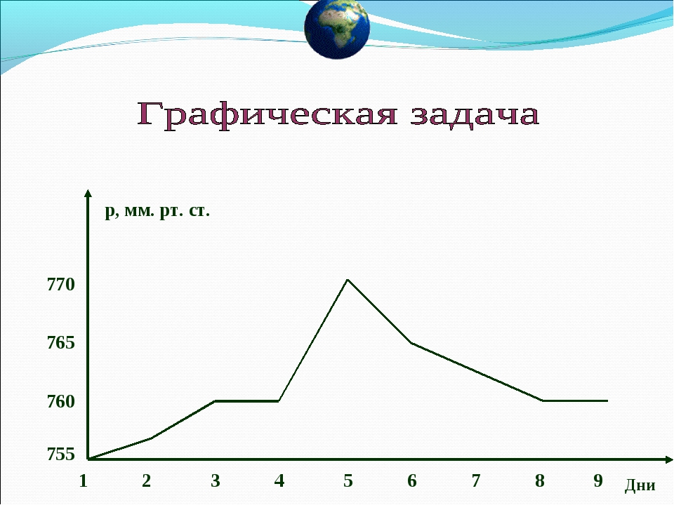 1 2 3 4 5 6 7 8 9 Дни р, мм. рт. ст. 755 760 765 770...