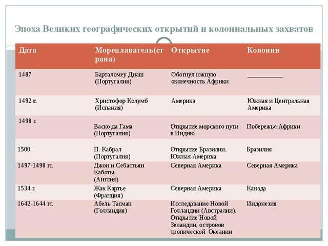 Эпоха Великих географических открытий и колониальных захватов Дата Мореплава...