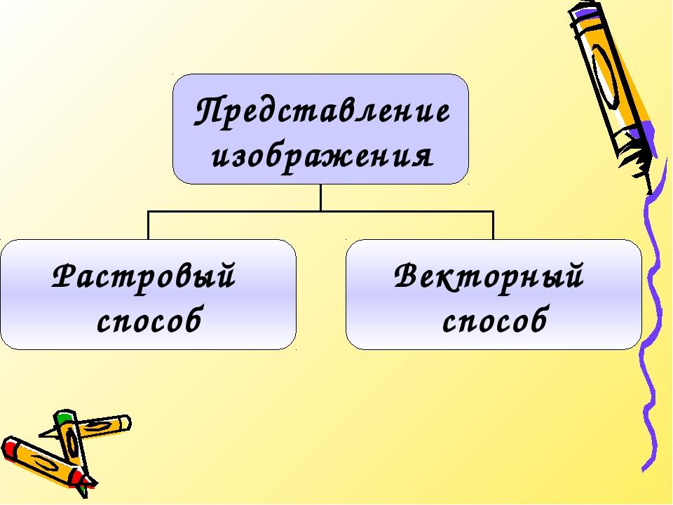 Представление изображения Растровый способ Векторный способ