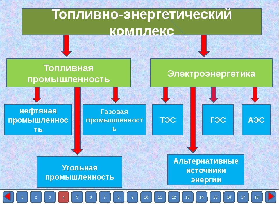 1 2 3 4 5 6 7 8 9 10 11 12 13 14 15 16 17 18 Топливная промышленность УГОЛЬН...