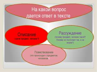 Описание (каков предмет, человек?) Повествование (что происходит с предметом