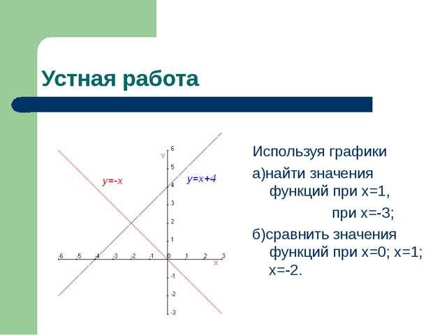Устная работа Используя графики а)найти значения функций при х=1, при х=-3; б...