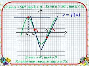 Если α < 90°, то k > 0. Если α > 90°, то k < 0. Если α = 0°, то k = 0. Касате