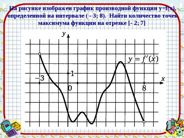 * На рисунке изображен график производной функции y=f(x), определенной на инт...