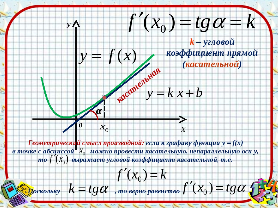 Х У 0 касательная α k – угловой коэффициент прямой (касательной) Геометрическ...