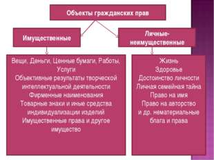 Объекты гражданских прав Имущественные Личные-неимущественные Вещи, Деньги, Ц