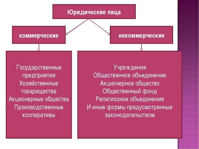 Юридические лица коммерческие некоммерческие Государственные предприятия Хозя...