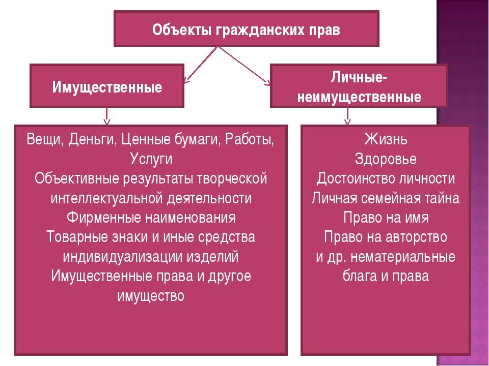 Объекты гражданских прав Имущественные Личные-неимущественные Вещи, Деньги, Ц...