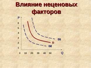 Влияние неценовых факторов 0 10 20 30 40 50 Q P 6 5 4 3 2 1 D1 D D2