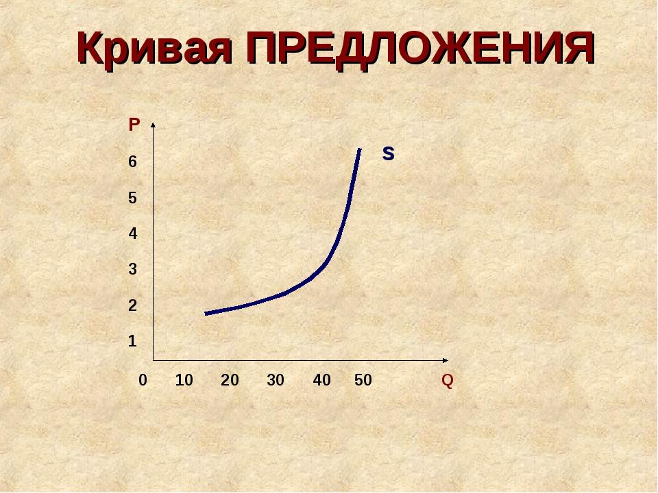 Кривая ПРЕДЛОЖЕНИЯ 0 10 20 30 40 50 Q P 6 5 4 3 2 1 S