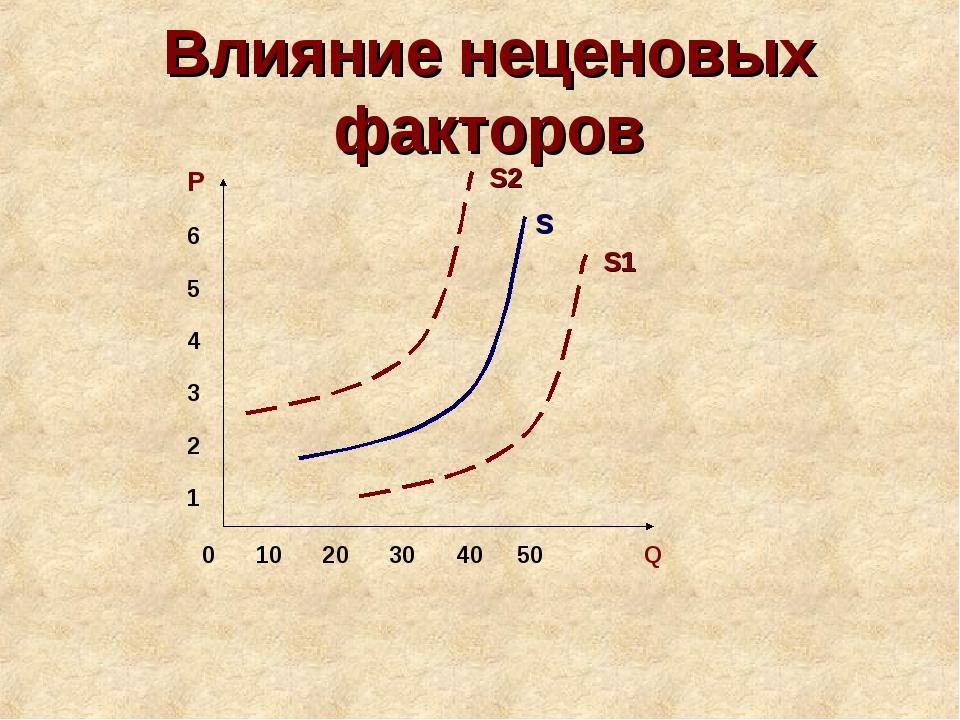 Влияние неценовых факторов 0 10 20 30 40 50 Q P 6 5 4 3 2 1 S S1 S2