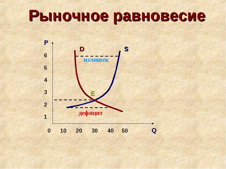 Рыночное равновесие 0 10 20 30 40 50 Q P 6 5 4 3 2 1 D S E дефицит излишек