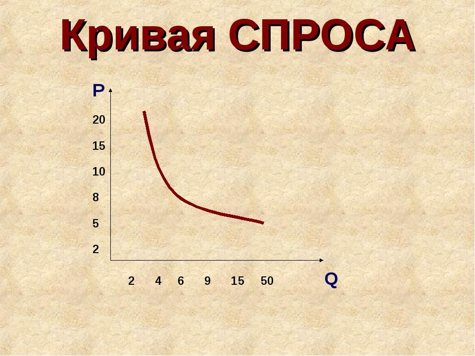 Кривая СПРОСА 2 4 6 9 15 50 Q P 20 15 10 8 5 2