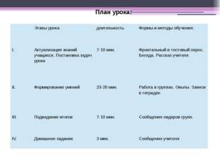 План урока:  Этапыурока длительность Формыиметодыобучения: I. Актуализация з