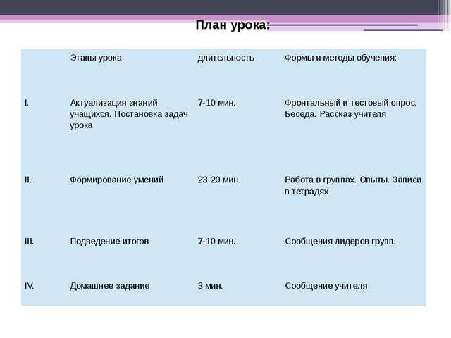 План урока:  Этапыурока длительность Формыиметодыобучения: I. Актуализация з...