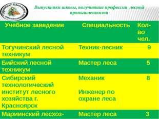 Выпускники школы, получившие профессии лесной промышленности Учебноезаведение