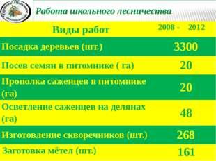 Работа школьного лесничества Виды работ 2008 - 2012 Посадка деревьев (шт.) 33