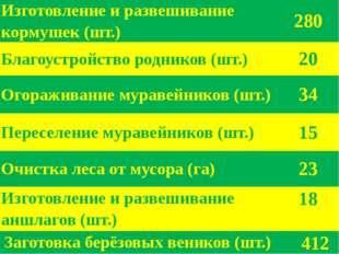 Изготовление и развешивание кормушек (шт.) 280 Благоустройство родников (шт.