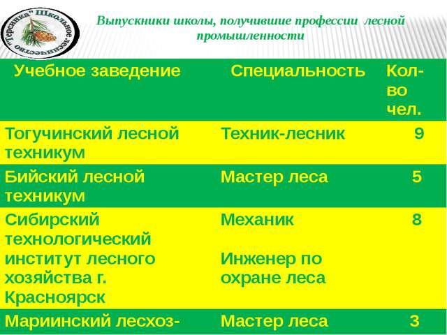 Выпускники школы, получившие профессии лесной промышленности Учебноезаведение...