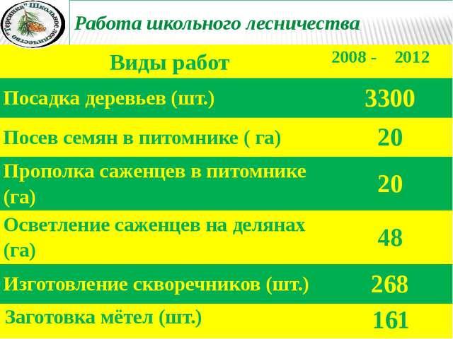 Работа школьного лесничества Виды работ 2008 - 2012 Посадка деревьев (шт.) 33...