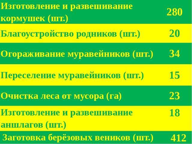 Изготовление и развешивание кормушек (шт.) 280 Благоустройство родников (шт....