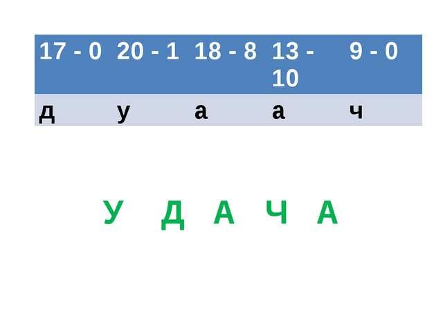 У Д А Ч А 17 - 0 20 - 1 18 - 8 13 - 10 9 - 0 д у а а ч