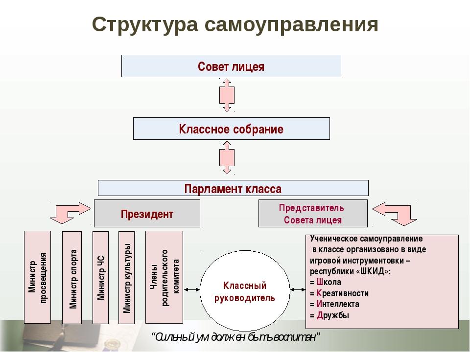 Совет лицея Классное собрание Парламент класса Президент Представитель Совета...